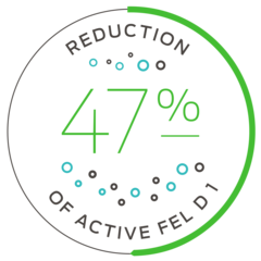 47% reduction of active Fel d 1