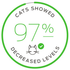 Cats showed 97% decreased levels
