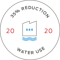 Sustainability - Water Reduction