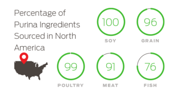 Percentage of Purina Ingredients Sourced in North America